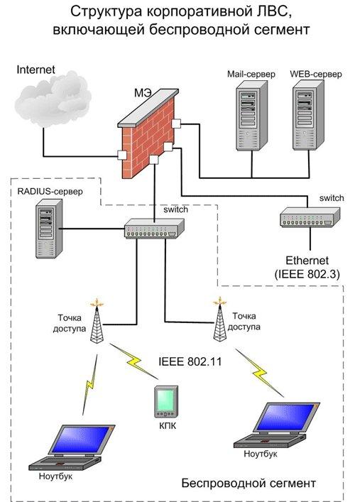 Как сделать локальную сеть на wifi роутере